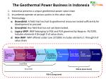 the geothermal power business in indonesia