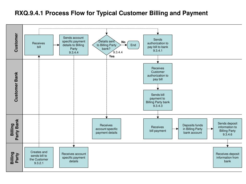 rxq 9 4 1 process flow for typical customer billing and payment l.