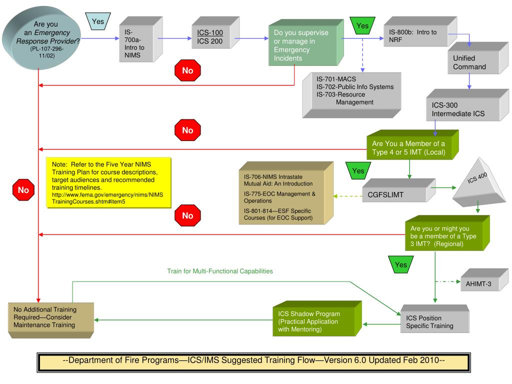 department of fire programs ics ims suggested training flow version 6 0 updated feb 2010 l.