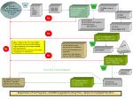 department of fire programs ics ims suggested training flow version 6 0 updated feb 2010