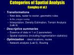 categories of spatial analysis longley et al4