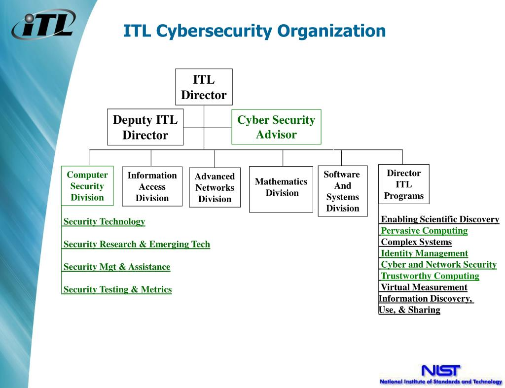 ITL Cybersecurity Organization
