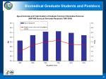 biomedical graduate students and postdocs