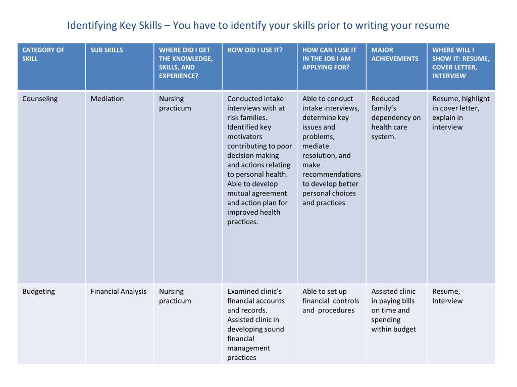 Identifying Key Skills – You have to identify your skills prior to writing your resume