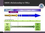 sbir s relationship to trls