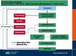 process flow diagram source heizer j render b 2006 operations management 8 th edition p257