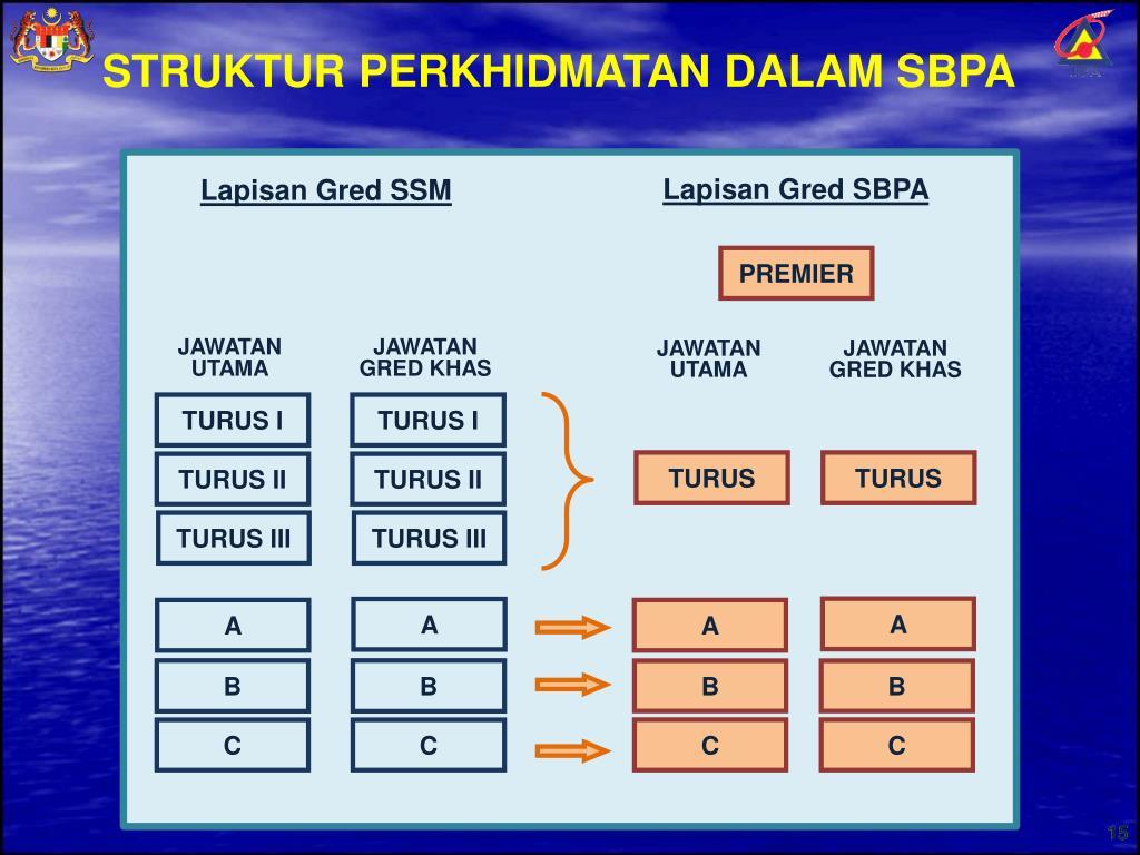Ppt Pelaksanaan Saraan Baru Perkhidmatan Awam Powerpoint Presentation Id 693159