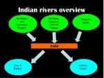 indian rivers overview
