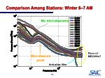 comparison among stations winter 6 7 am