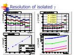 resolution of isolated