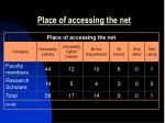 place of accessing the net