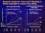 metabolic syndrome total and cv mortality in middle aged men in kuopio heart study