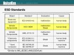 esd standards
