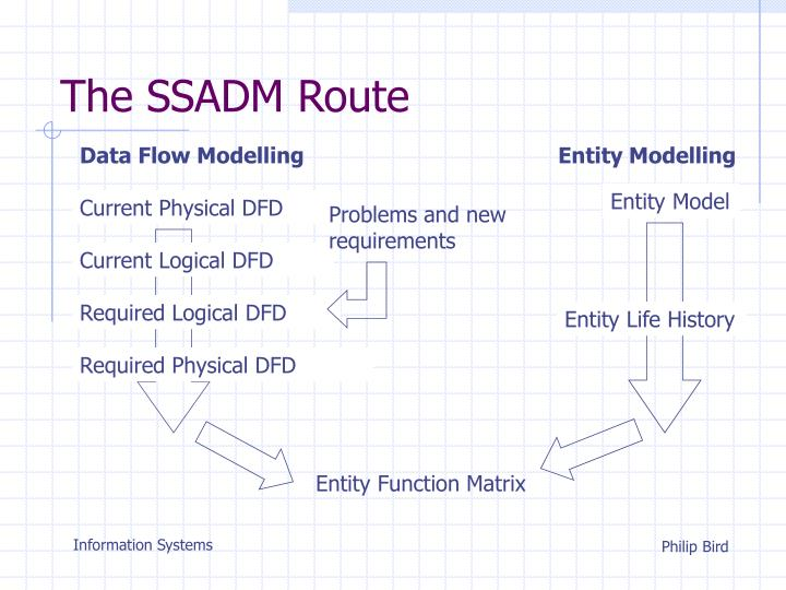 The ssadm route