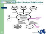 online hr system use case relationships