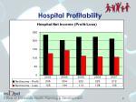 hospital profitability