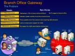 branch office gateway the problem