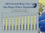 apa growth rate city vs san diego police department