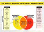the basics performance based assessments