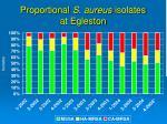 proportional s aureus isolates at egleston