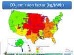co 2 emission factor kg kwh