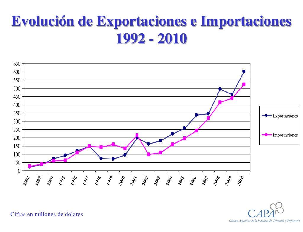 evoluci n de exportaciones e importaciones 1992 2010 l.