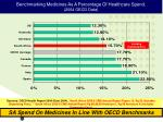 benchmarking medicines as a percentage of healthcare spend 2004 oecd data