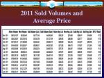 2011 sold volumes and average price