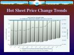 hot sheet price change trends
