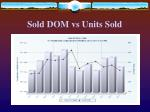 sold dom vs units sold