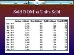sold dom vs units sold47