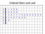 ordered stem and leaf