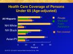 health care coverage of persons under 65 age adjusted