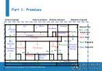 part 1 premises