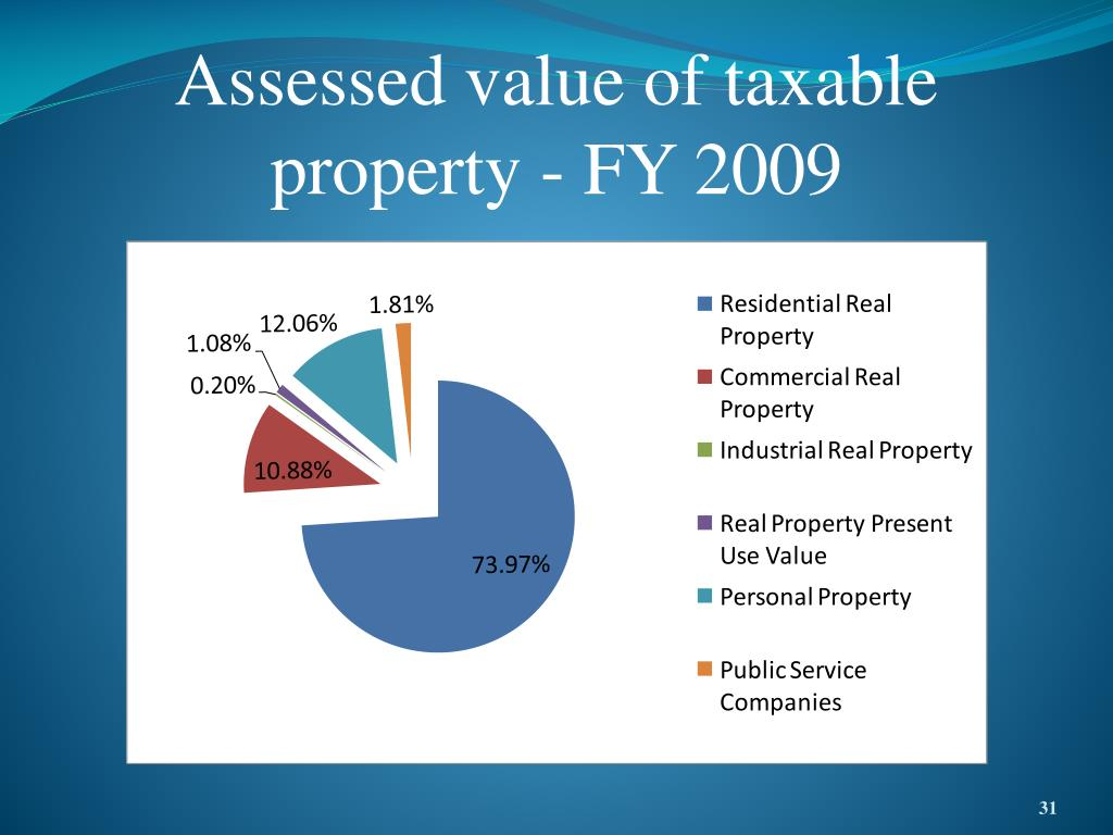 Assessed value of taxable property - FY 2009