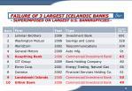 failure of 3 largest icelandic banks superimposed on largest u s bankruptcies