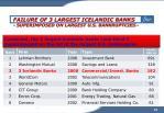 failure of 3 largest icelandic banks superimposed on largest u s bankruptcies10