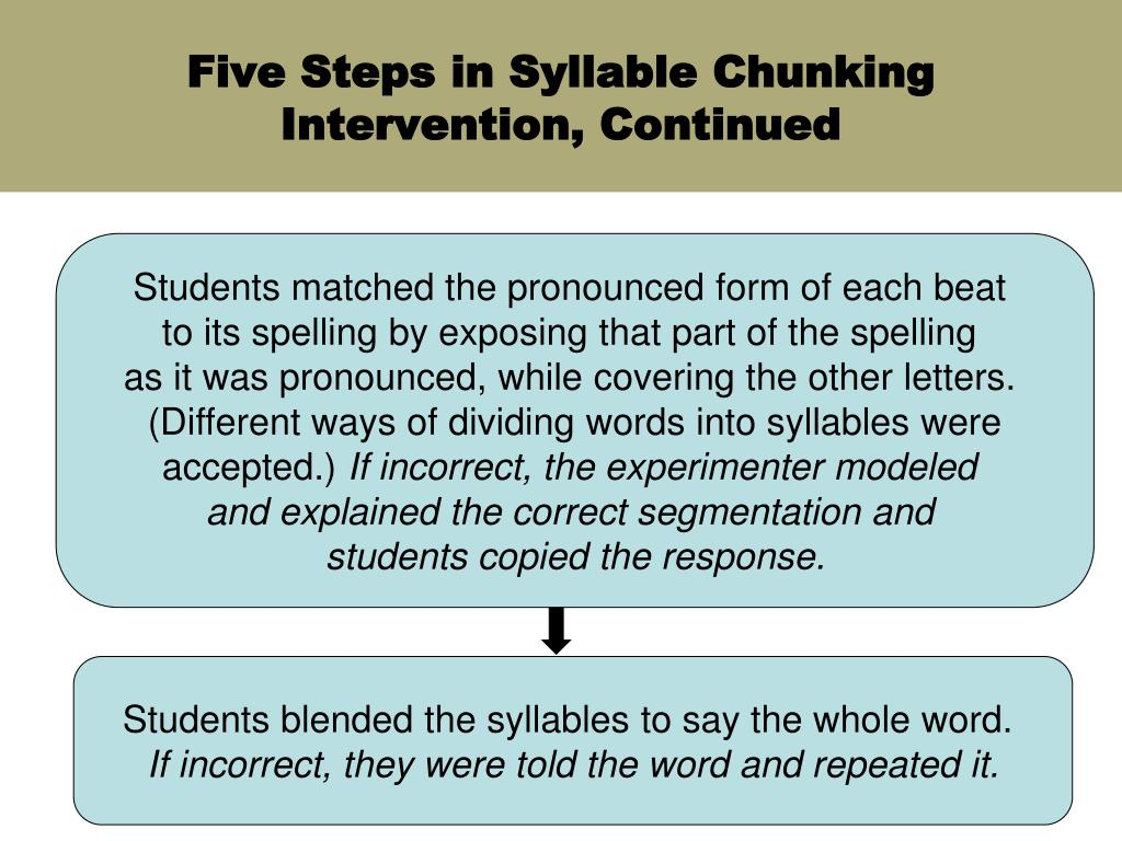 Five Steps in Syllable Chunking Intervention, Continued