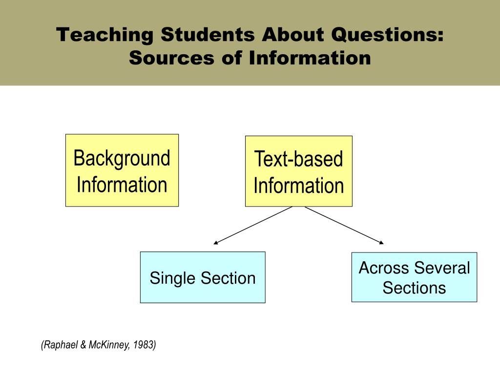Teaching Students About Questions: