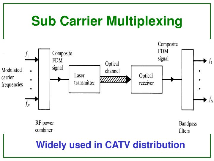 multiplexing techniques networks and devices basic Nesses of two multiplexing techniques: wavelength divi-sion we shall compare wdm and sdm as they are the basic certain wdm devices require wide.