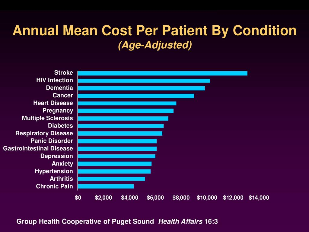Annual Mean Cost Per Patient By Condition