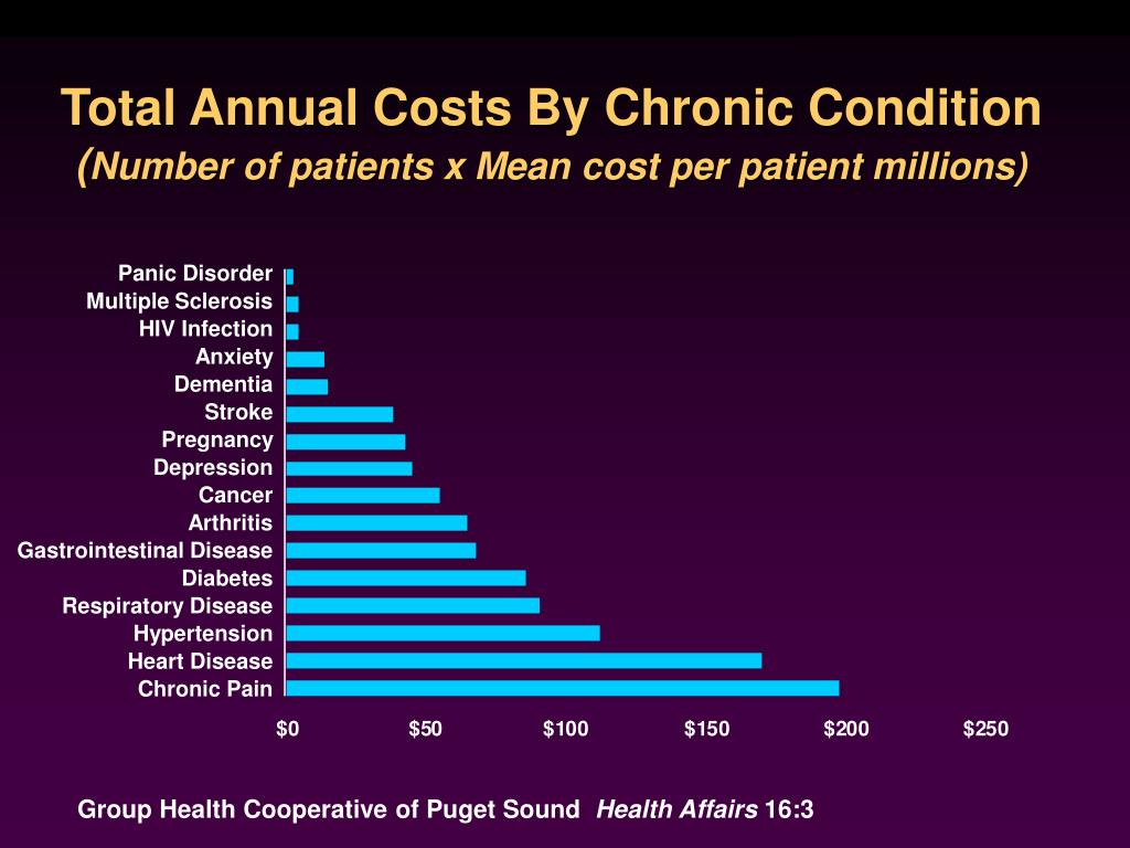 Total Annual Costs By Chronic Condition