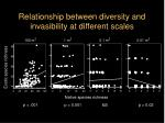 relationship between diversity and invasibility at different scales31