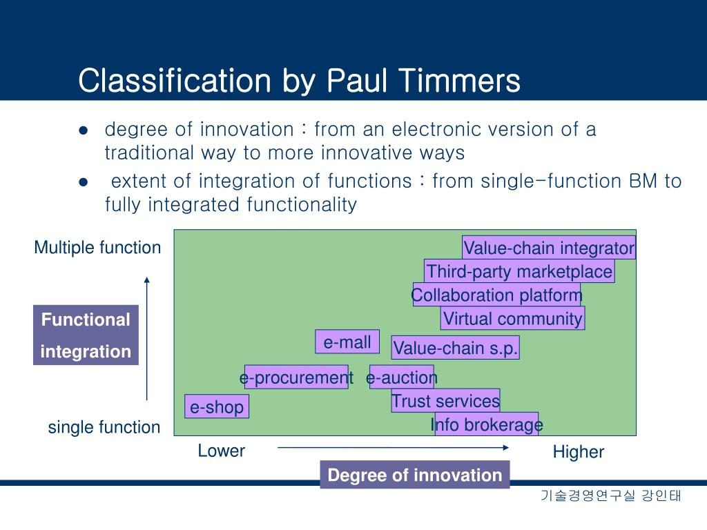 Classification by Paul Timmers