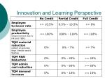 innovation and learning perspective