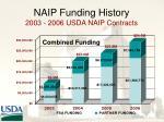 naip funding history 2003 2006 usda naip contracts