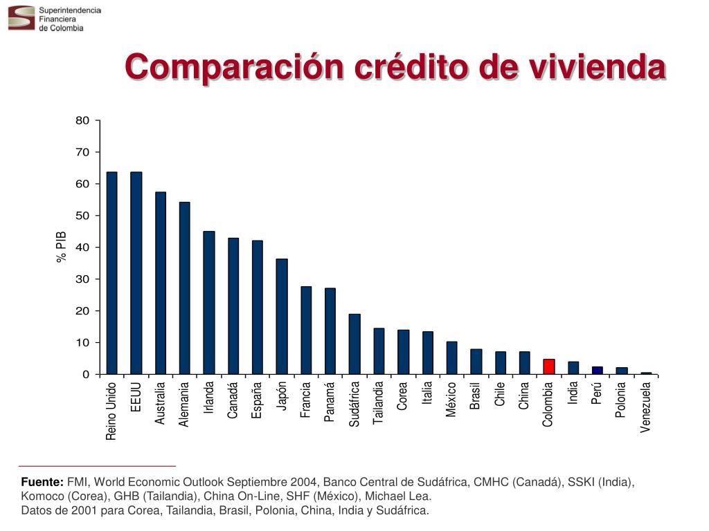 Comparación crédito de vivienda