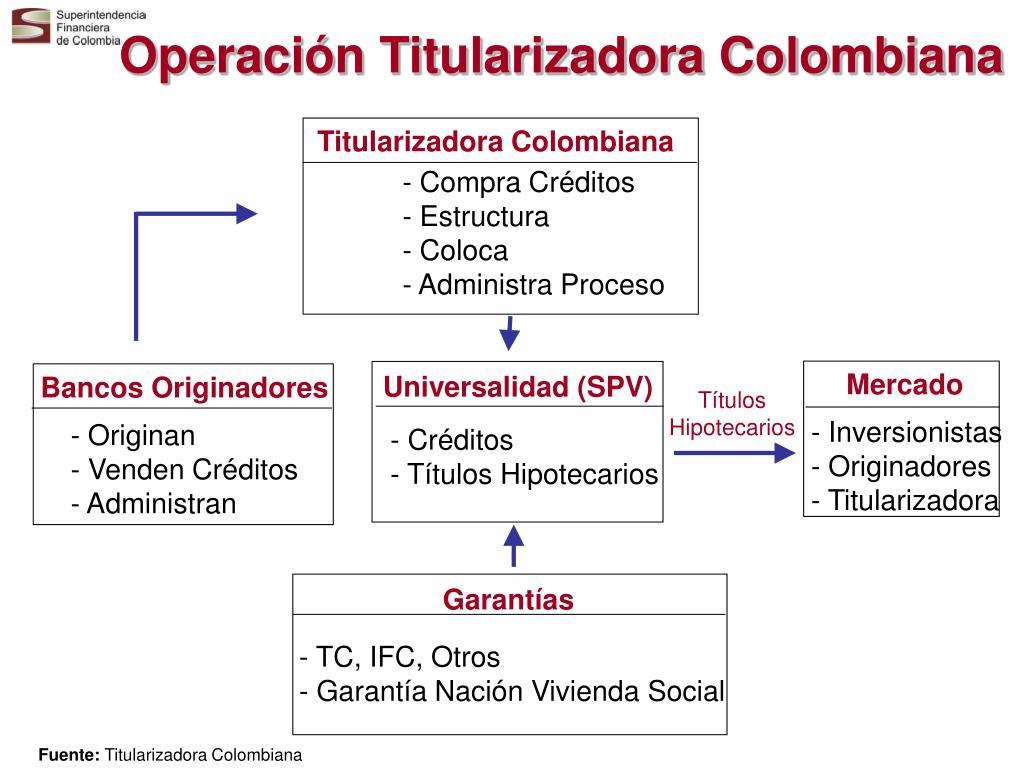 Operación Titularizadora Colombiana