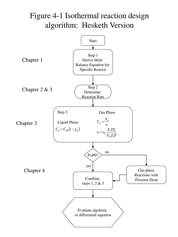 figure 4 1 isothermal reaction design algorithm hesketh version l.