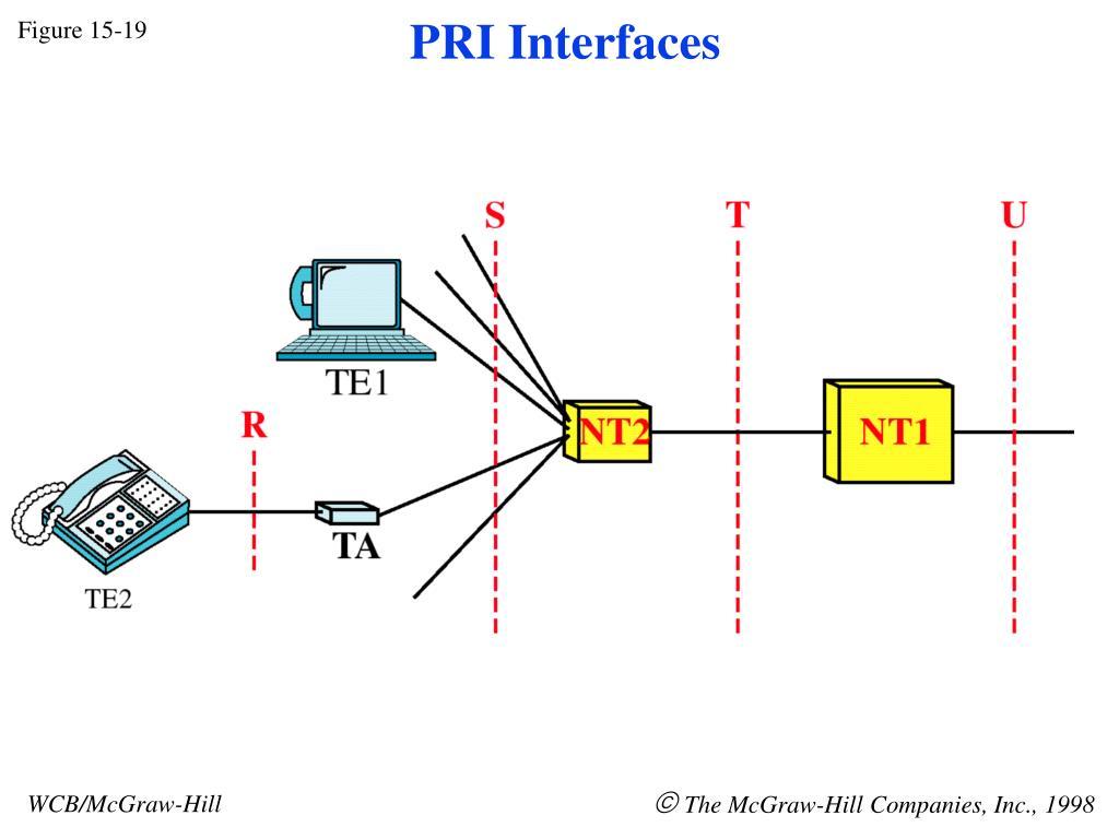 PRI Interfaces